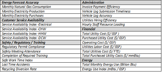 Financial excel dashboard ratios and key performance indicators