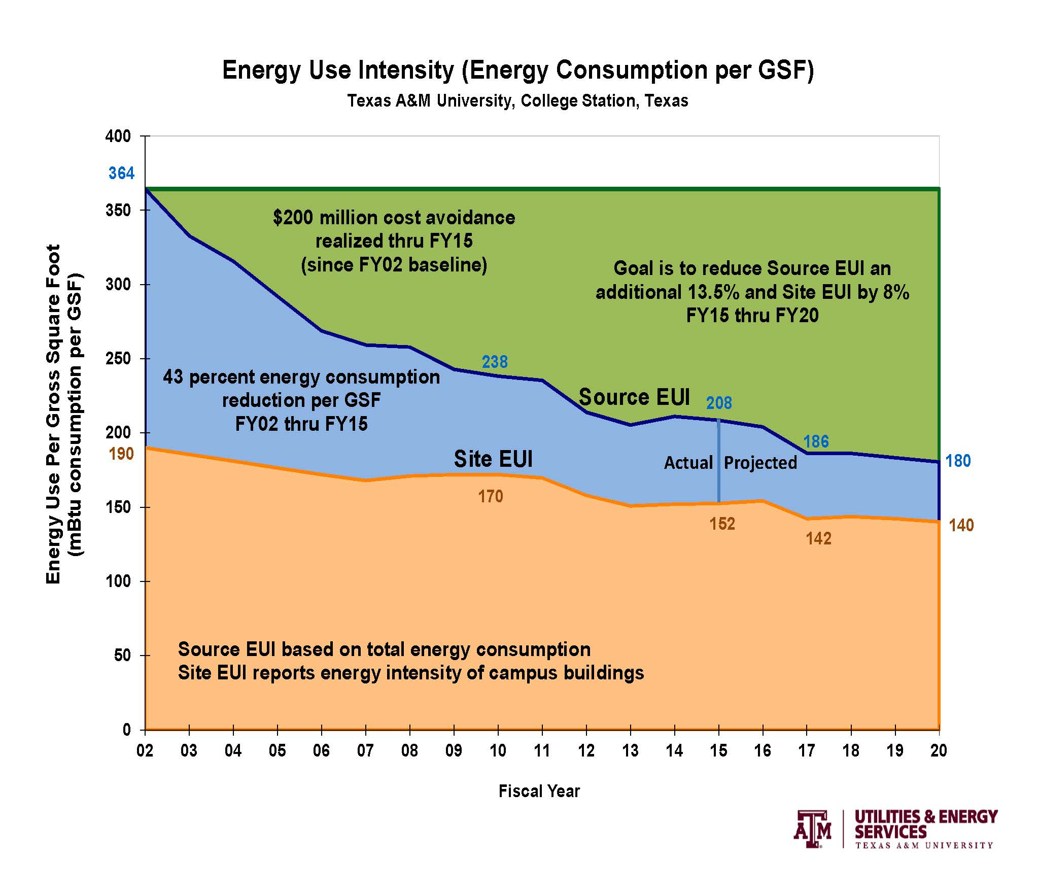 UES FY17 Energy Use Index